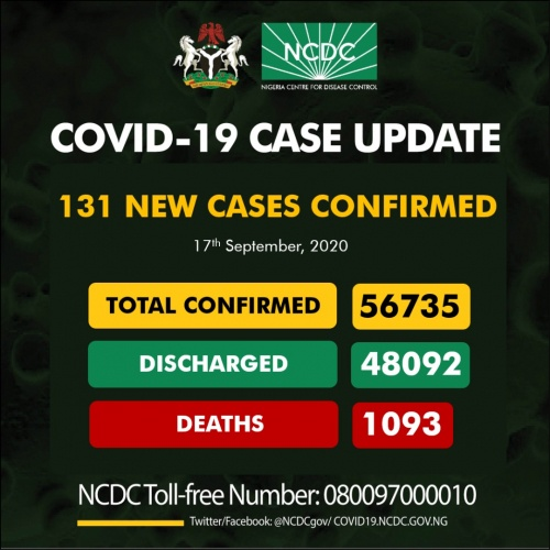 131 New COVID-19 Cases, 220 Discharged And 2 Deaths On September 17