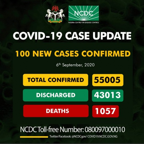 Nigeria records 100 new COVID-19 cases, total now 55,005